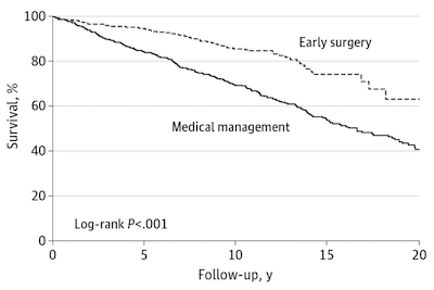 Asymptomatic Patients with Mitral Regurgitation Fare Better With Surgery