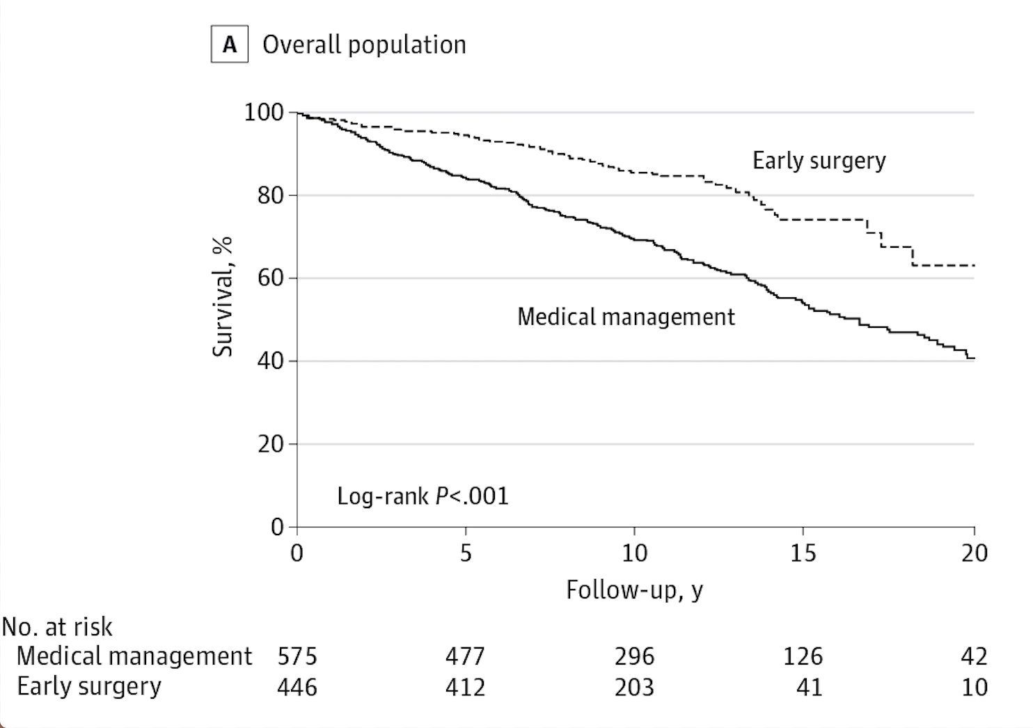 Survival much better after mitral valve repair even in asymptomatic patients